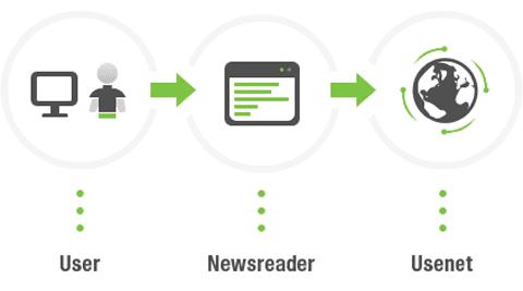 User braucht Newsreader für Usenet